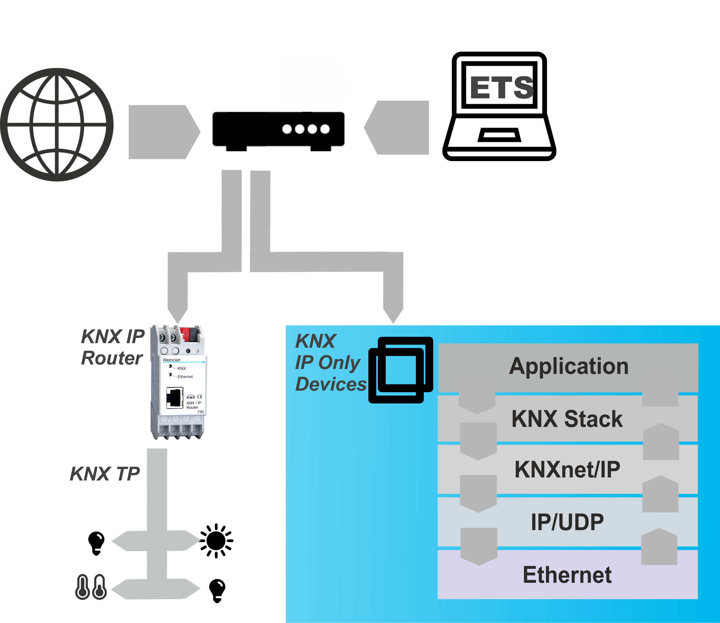 KNX Stack for Linux